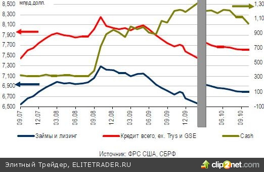 Ситуацию на глобальных рынках на поверхности или подспудно определяют состояние и перспективы денежного рынка