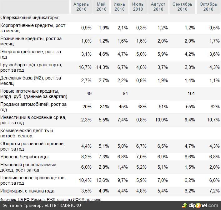 Прогноз на декабрь: Доля акций российских компаний в портфелях инвесторов на развивающихся рынках будет увеличиваться