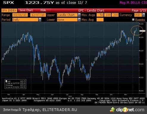 """Ожидание повышения ставки Китаем может """"подкорректировать"""" рынки"""