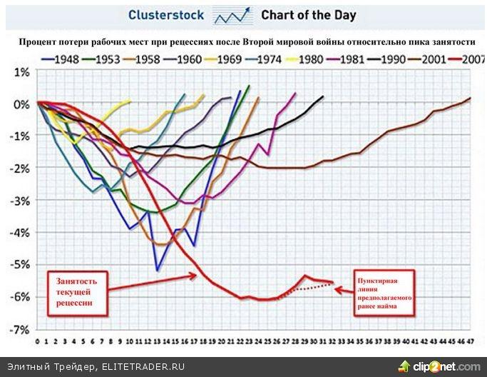 Графики безработицы в США показывают самые худшие результаты со времён окончания Второй мировой