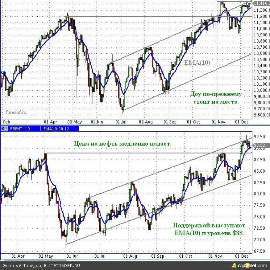 Все рынки пассивны, ловим новое движение