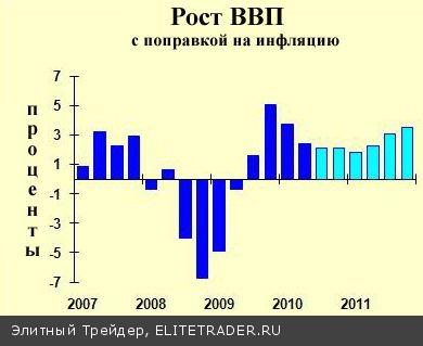 Экономический прогноз на 2011 год от доктора Билла Конерли