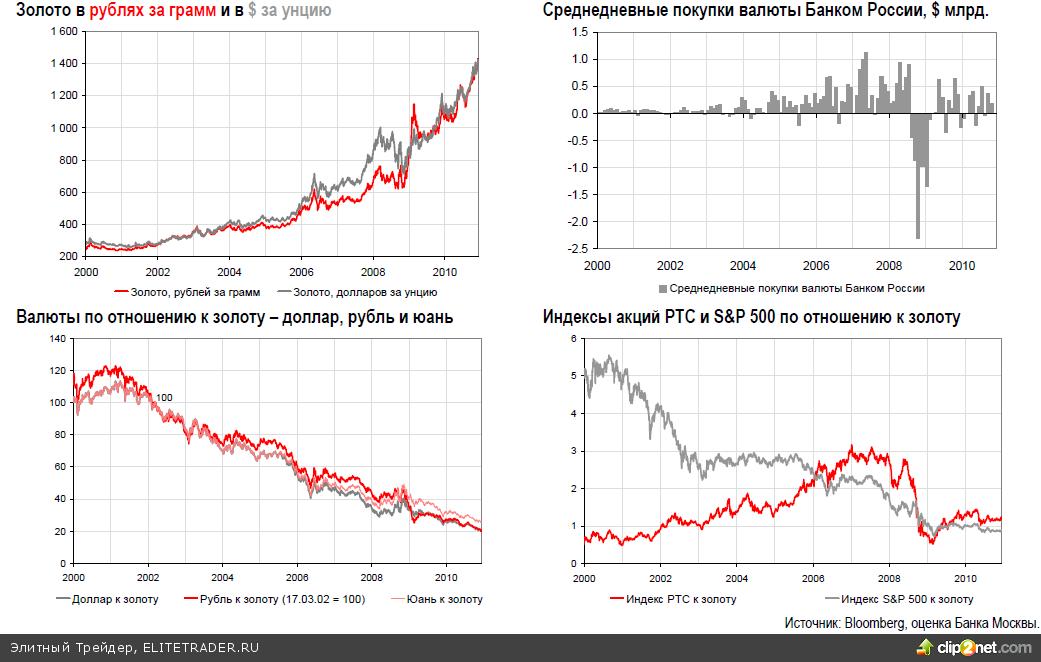 Еженедельный обзор рынка драгоценных металлов