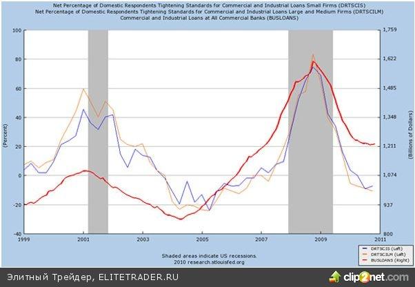 Ставки и кредит в США: при поддержке государства экономика страны может выйти на предкризисные уровни через 1-1,5 года