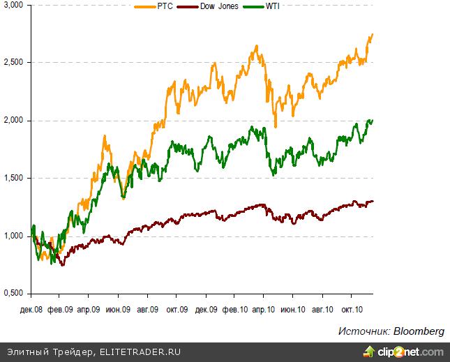 Индикатор RSI пока не свидетельствует об очевидной перекупленности рынка