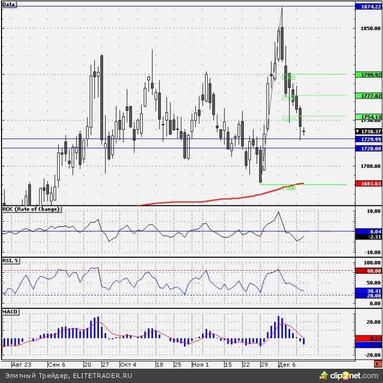 Теханализ акций «ЛУКОЙЛа»: наиболее вероятно снижение в район 1700 руб