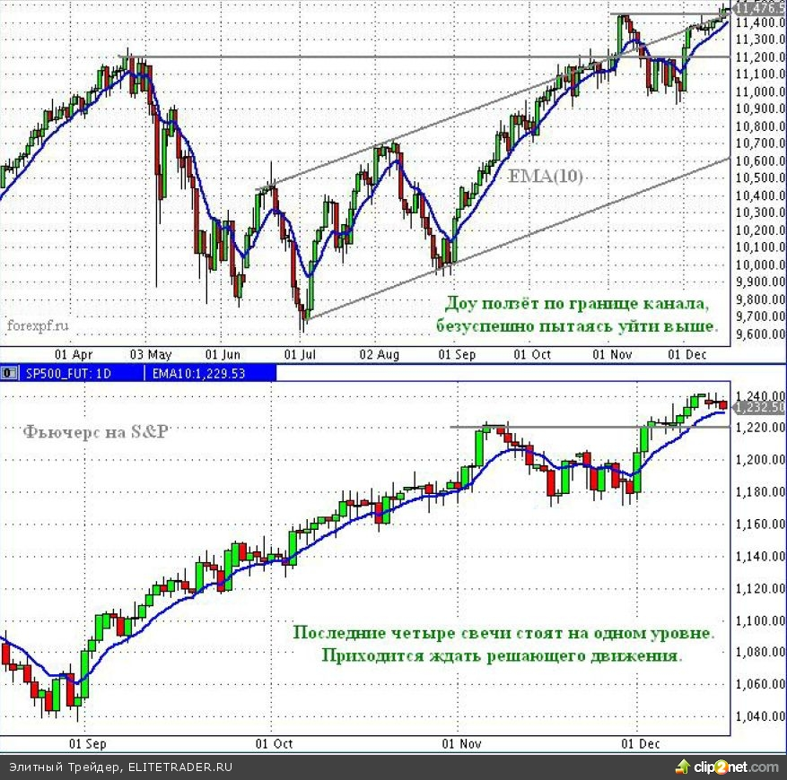 Рынки безуспешно пытаются выйти из «боковиков», затянувшиеся сомнения могут разрешиться в любой момент