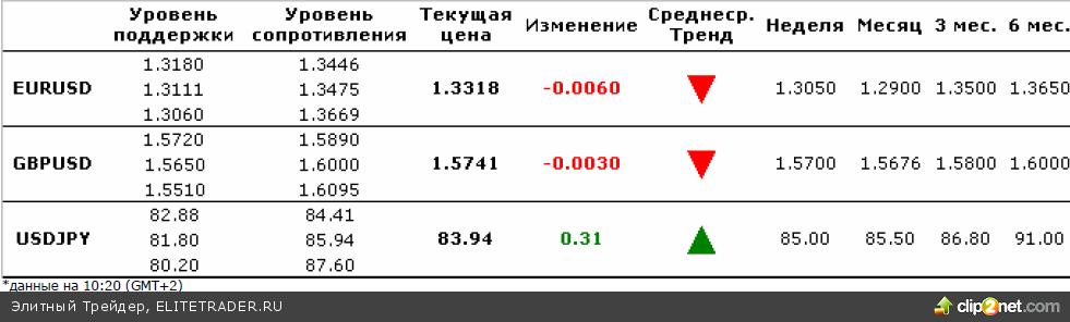 Ежедневный комментарий по валютному рынку за 15 декабря