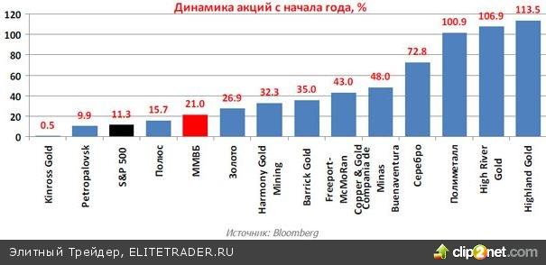 Российские золотодобывающие компании: сравнительный анализ