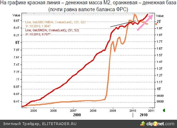 QE2 как иллюзия
