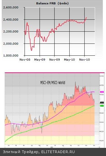 В четверг торги на биржевых площадках проходили в красной зоне и закрылись снижением индексов