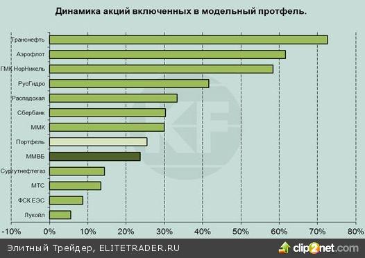 Прогноз на 2011 год: рост ВВП на 3,5-4% и подъем ММВБ до 1850 пунктов