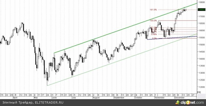 Еженедельная аналитика по фондовому рынку