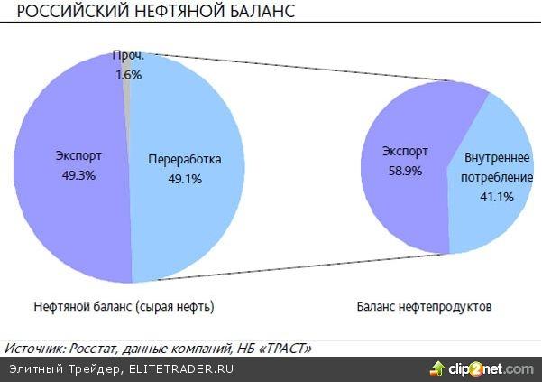 """Налоговая реформа нефтяной отрасли: наибольшую выгоду извлекут """"Татнефть"""" и """"Башнефть"""""""