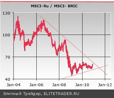 Перспективы российского рынка акций в 2011 году: риски и возможности