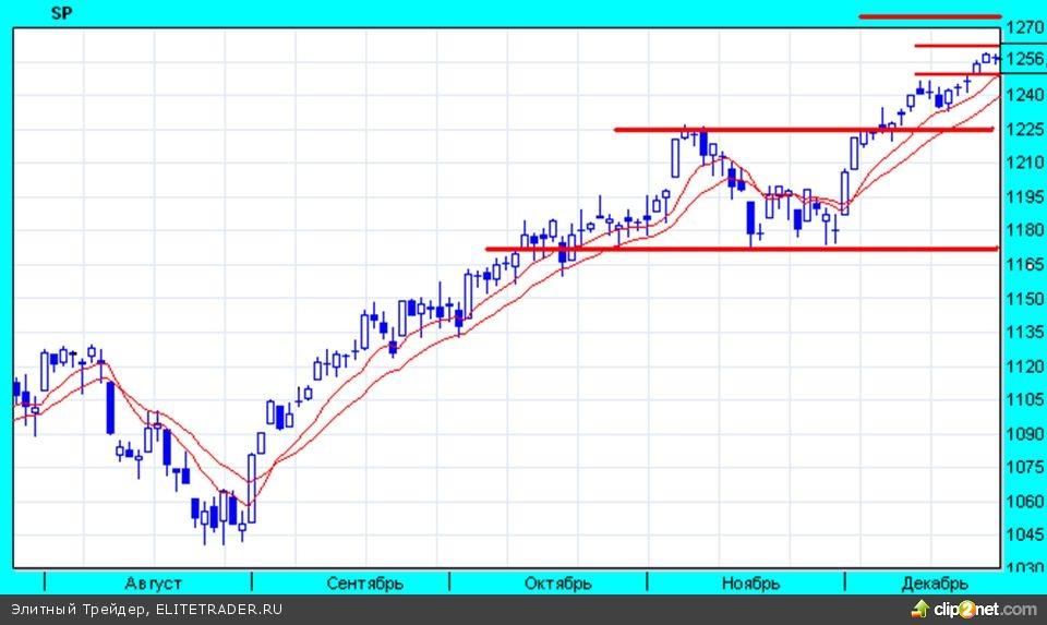 На прошлой неделе на мировых рынках продолжился восходящий тренд, некоторые индексы установили новые многолетние максимумы