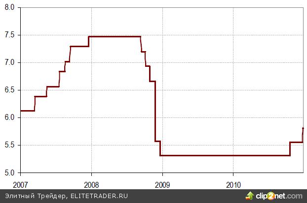 Большинство мировых фондовых рынков завершает год на пост-кризисных максимумах, исключением является рынок Китая