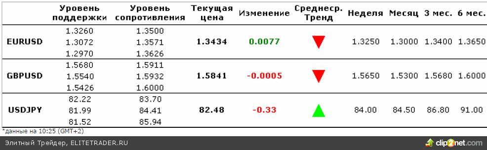 Вчера все способствовало росту евро