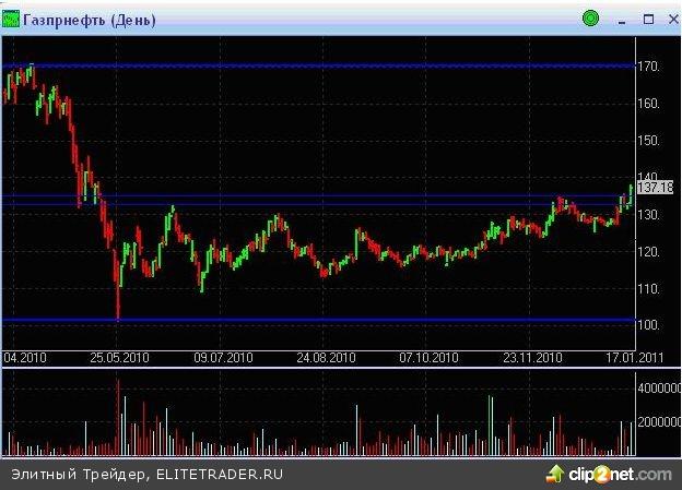 Российский рынок акций продолжает набирать высоту