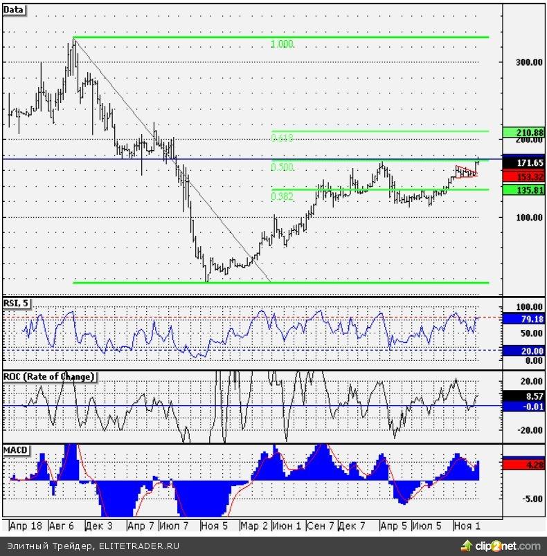 Теханализ акций ТМК: среднесрочная цель роста – 210 руб