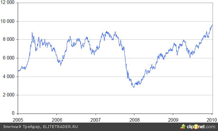 Медь: Оправдает ли «красный металл» надежды инвесторов?