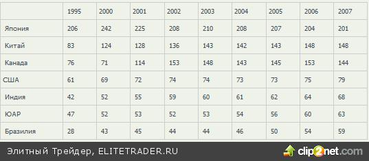 Влияние денежной массы и уровня монетизации на фондовые индексы и котировки валют