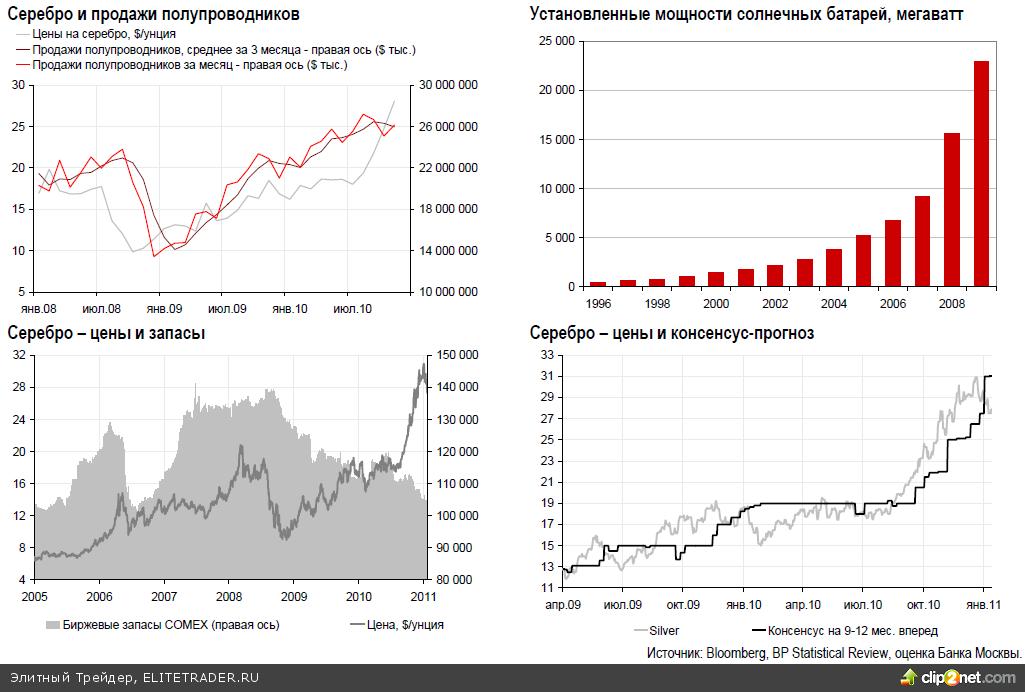 На рынке драгоценных металлов продолжается разнонаправленная динамика, платина и палладий показали положительные изменения, золото и серебро снизились в цене