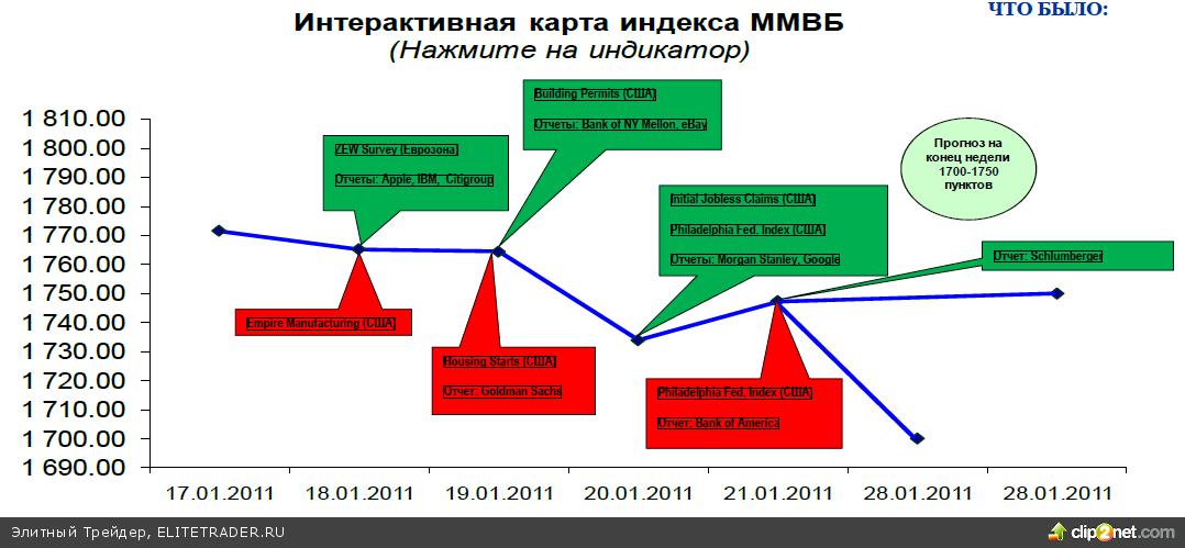 Поводов для существенного подъема российского рынка на этой неделе не предвидится