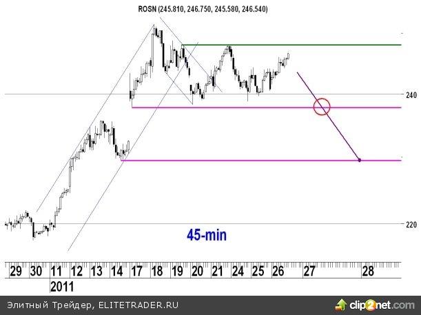 """В случае пробития уровня 251.5 рублей акции """"Роснефти"""" могут достигнуть отметки 272.7 рублей"""