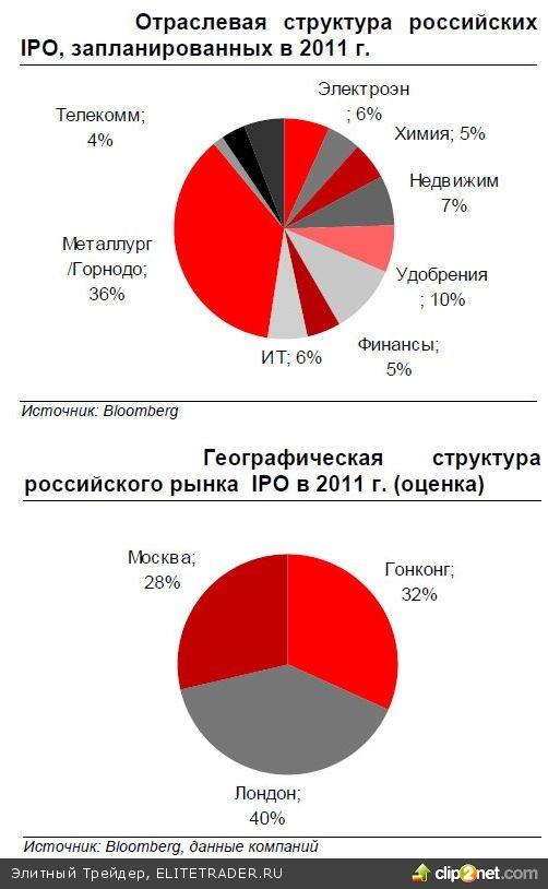 Рынок российских IPO: амбициозный 2011 год