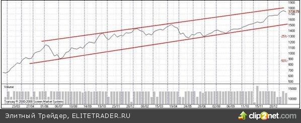 """Перспективы рынка акций РФ в феврале: высока вероятность """"боковика"""" и роста волатильности"""