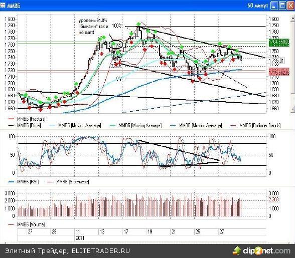В пятницу вечером техническую картину торгов на рынке нефти существенно изменили новости из Египта, в котором вот уже несколько дней происходят беспорядки