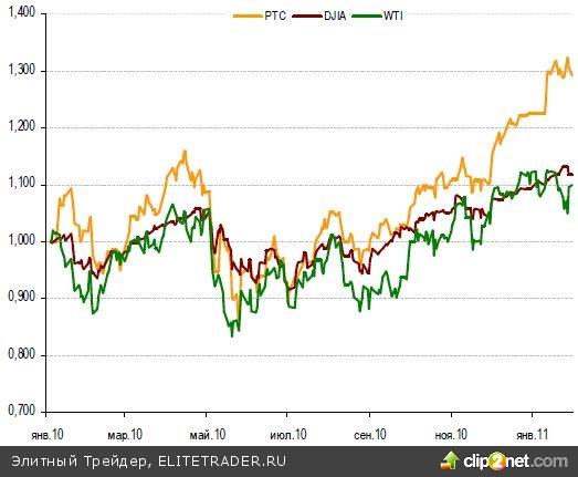 В случае продолжения продаж индекс ММВБ опустится на 4% от текущих уровней до 1650 пунктов