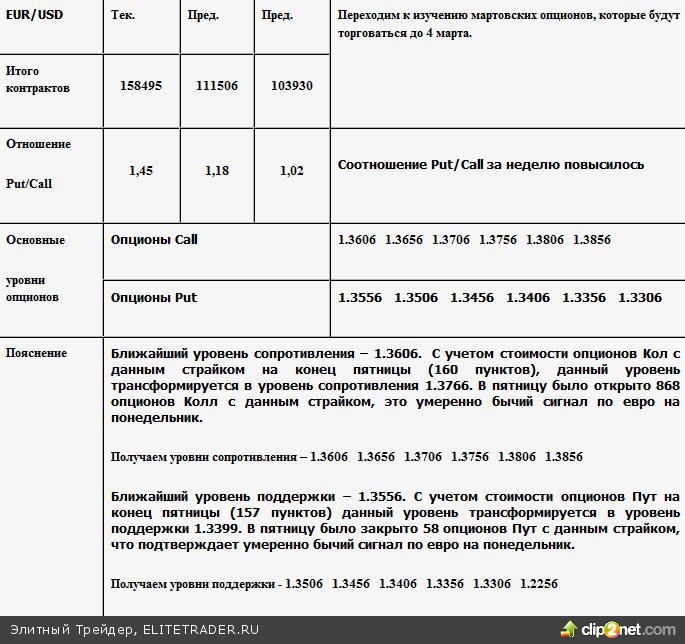 Опционные уровни на 07.02.11 - 2011-02-06