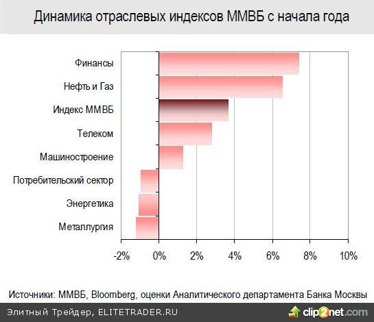 Ралли на рынке РФ в начале 2011 года продолжает прошлогодний рост, но структурно отличается от него. Чего ждать в феврале?