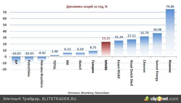 """""""Газпром"""": Основные перспективы компании"""