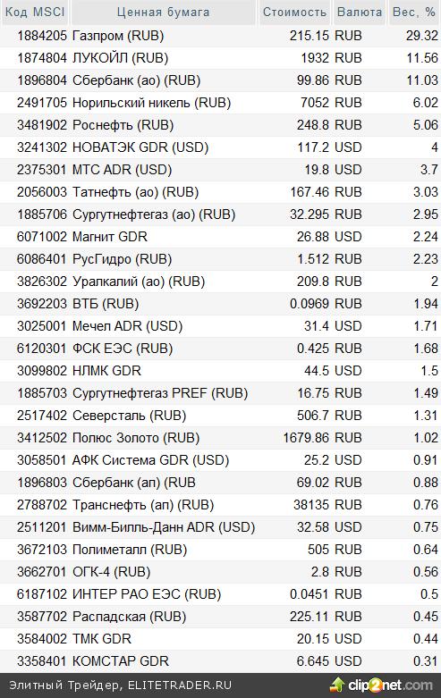 Ребалансировка индекса MSCI Russia: Ставки сделаны
