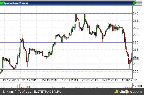 Российский фондовый рынок сдает завоеванные ранее позиции