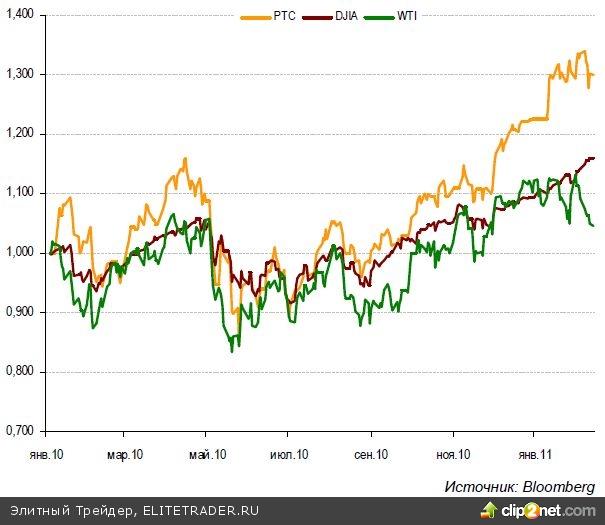 КапиталЪный взгляд: акции