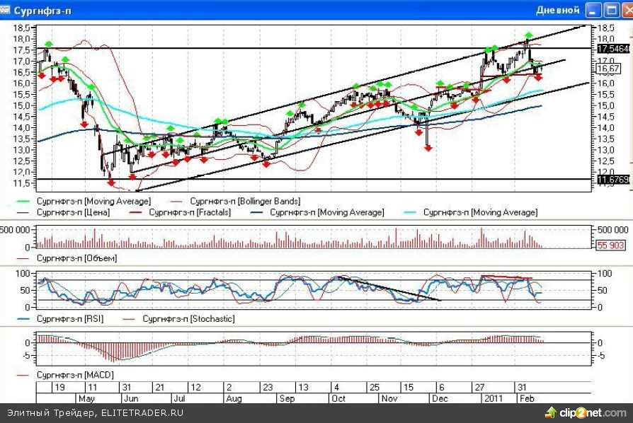 Сургутнефтегаз-ап: Стратегия «шаг назад, чтобы вырваться вперед»