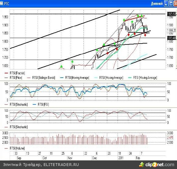 После вчерашнего закрытия торгов, когда индекс ММВБ вновь вернулся к отметке в 1700 пунктов, а индекс РТС к 1865 пунктам