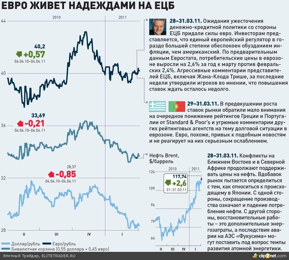 Евро живет надеждами на ЕЦБ