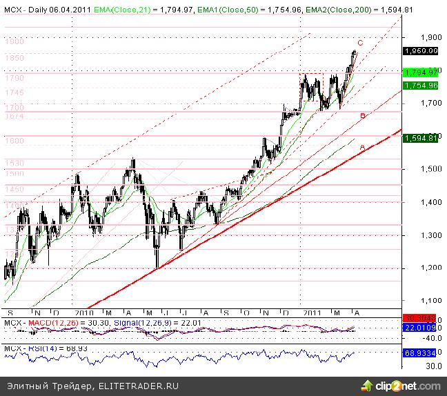 Мировые рынки ждут итогов заседания Банка Англии и Европейского Центрального Банка