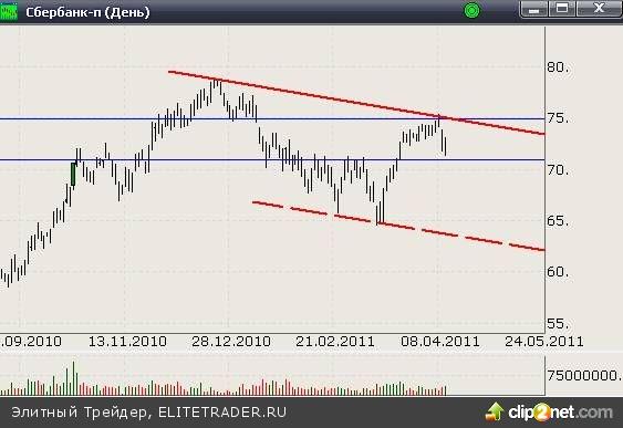 Уровни спроса по-прежнему удерживают российский фондовый рынок от дальнейшего снижения