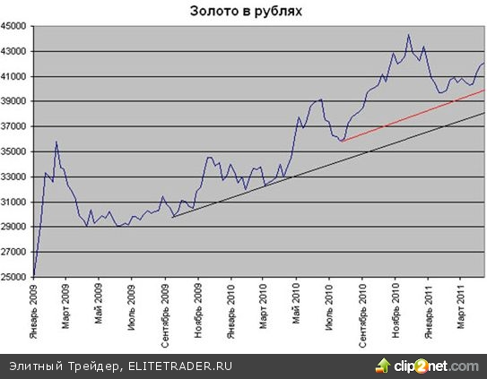 Текущий рост цен на золото - это обман зрения