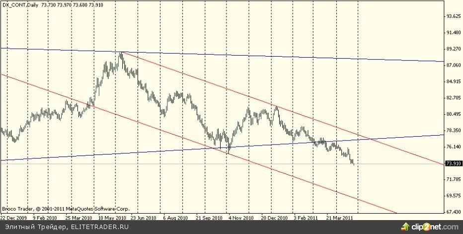 Доллар и инфляция