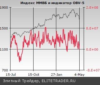 На российском рынке акций второй день подряд доминируют крупные продавцы, фиксирующие позиции в наиболее ликвидных индексных бумагах