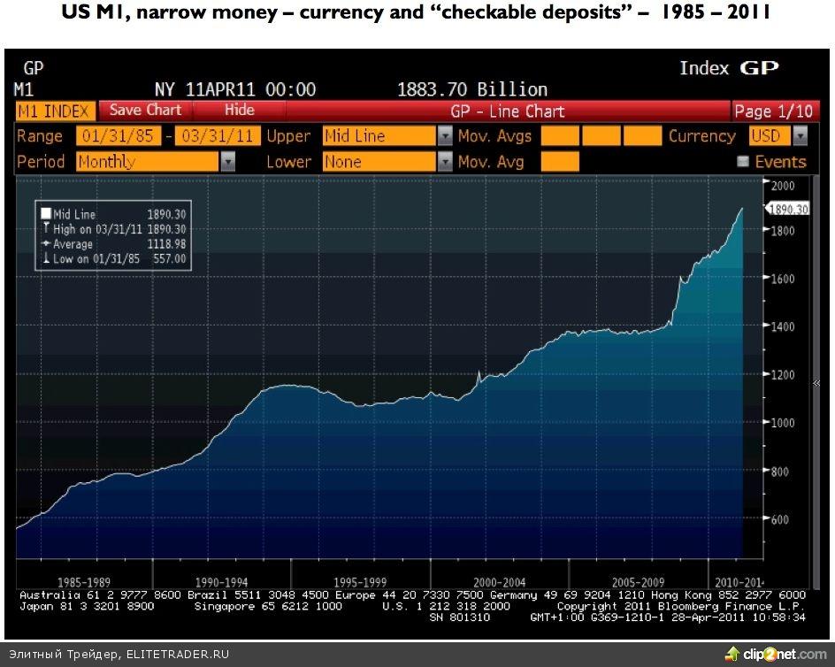 Пресс-конференция Бернанке — пример оруэлловского двоемыслия в ФРС