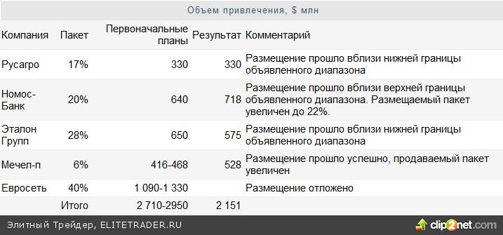 Масштабная коррекция на российском рынке акций состоялась: ряд ключевых бумаг потеряли до 30% своей стоимости