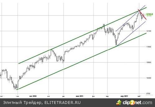 Отладка биржевых барометров - курс на прибыль